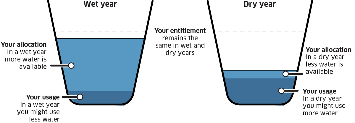 relationship between water entitlements, allocations and usage will be different in wet and dry years. Your entitlement is the same but in a wet year more water is available but you might use less. Your allocation in a dry year will be less, but you might use more water.
