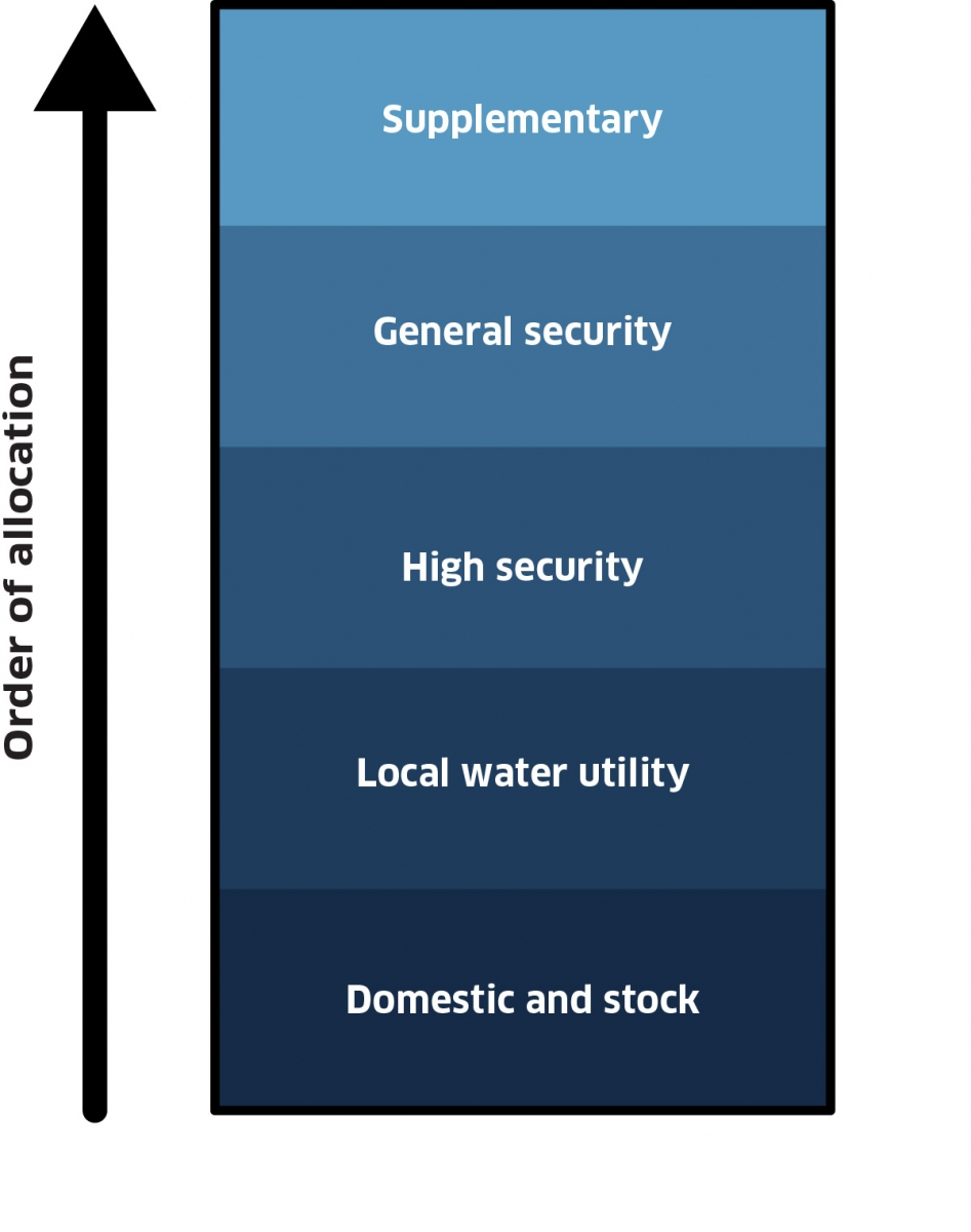 the allocations are prioritised in NSW in the following order from highest to lowest: domestic and stock, local water utility, high security, general security, supplementary