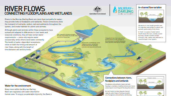 Education downloads | Murray-Darling Basin Authority