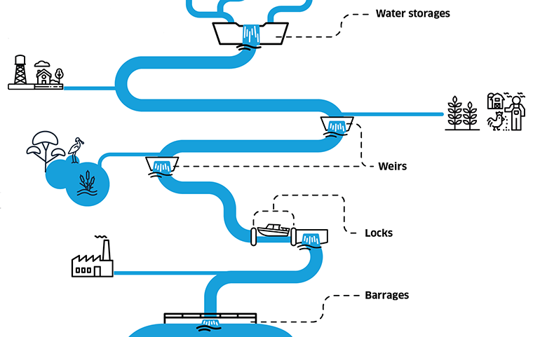 An illustration of a river with a dam, weir, lock and barrage.