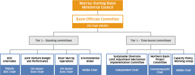 Basin Officials Committee Structure