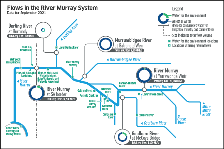 Flows in the River Murray for September 2021 - description provided below.