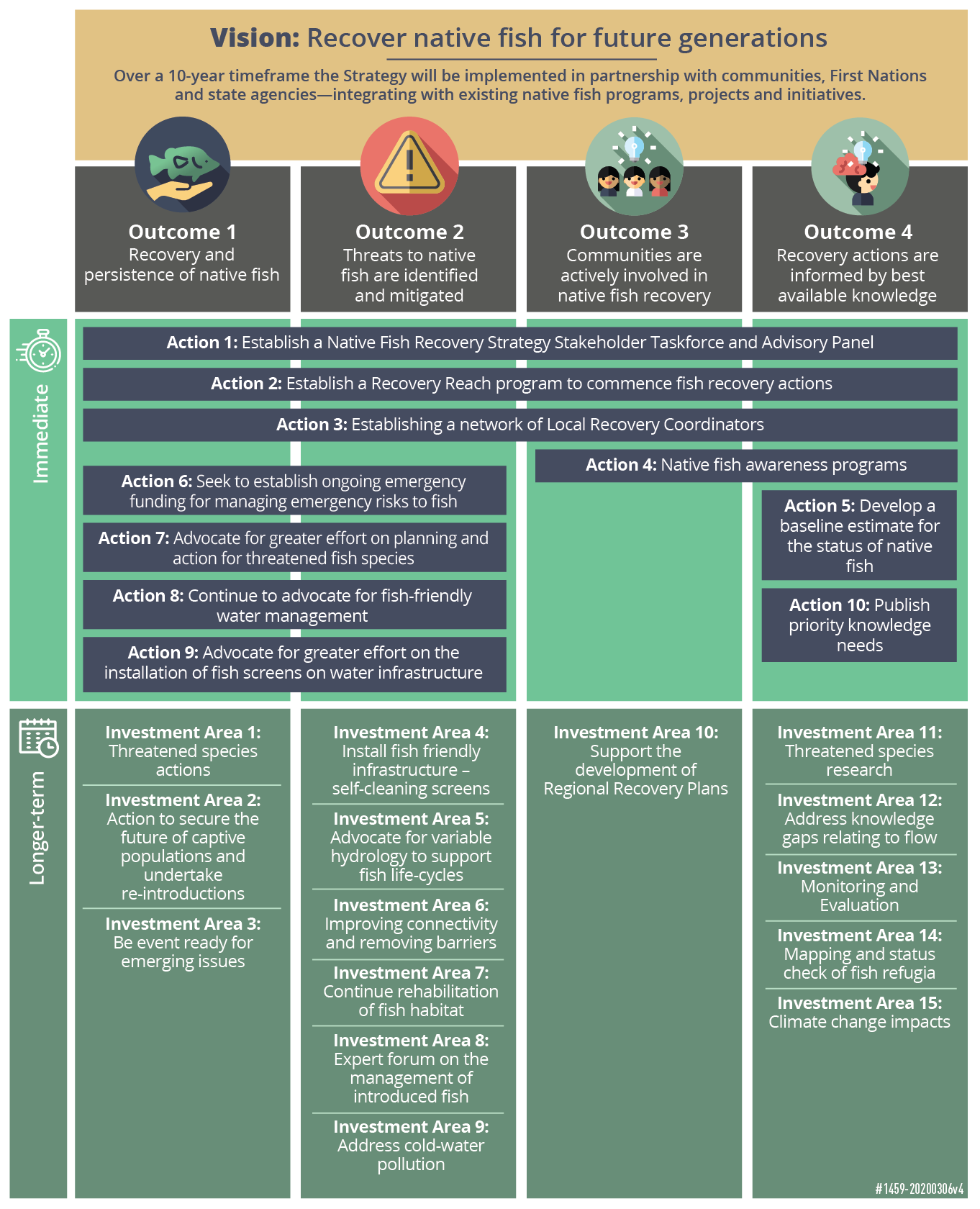 Native Fish Recovery Strategy at a glance. A diagram that describes the outcomes, foundational actions and investment areas. This is fully described in the NFRS strategy document.