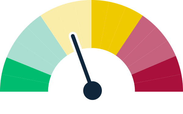 A graphic image of a tachometer for compliance showing a status of some progress