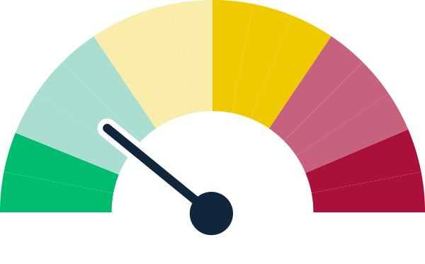 A graphic image of a tachometer for environmental water delivery showing a status of good progress