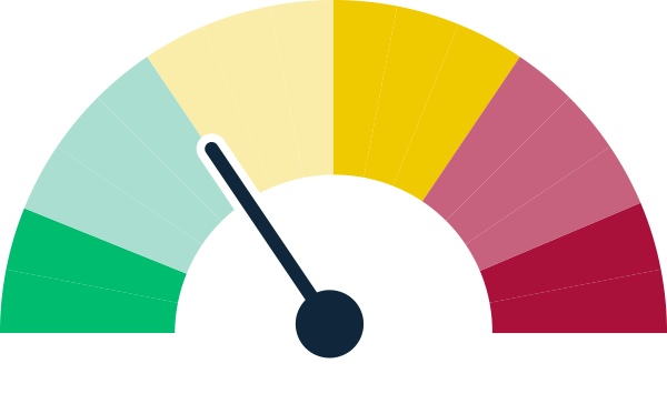 A graphic image of a tachometer for northern basin showing a status of good progress