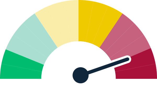 Image of a tachometer for sustainable diversion limit adjustment mechanism showing a status of at risk of delay