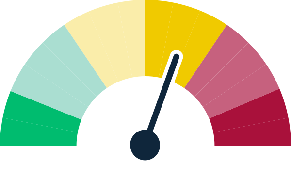 A graphic image of a tachometer for sustainable diversion limit adjustment mechanism show a status of substantial work ahead