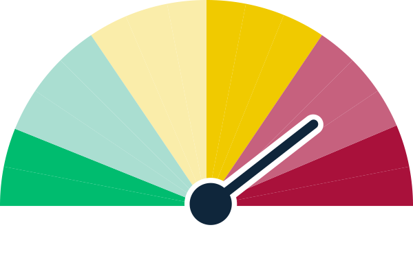 A graphic image of a tachometer for New South Wales water resource plans showing a status of at risk of delay