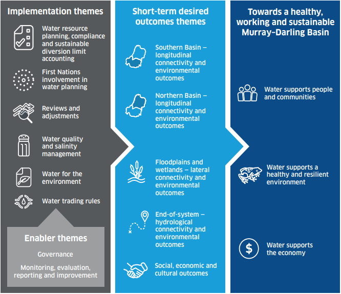 Diagram of 3 types of themes in Basin Plan evaluation: implementation themes, short-term desired outcomes themes, themes towards a healthy working and sustainable Murray-Darling Basin