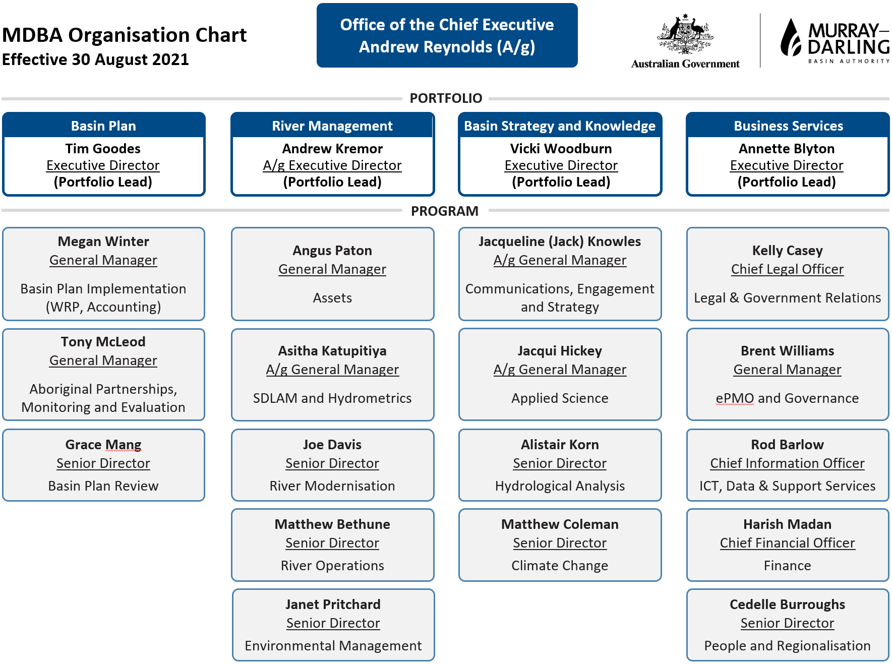 MDBA organisation chart as at 30 August 2021. Full description provided in web page below