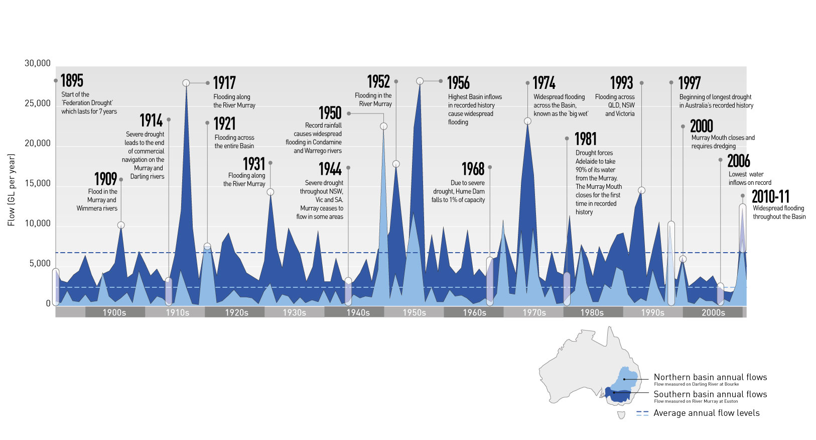 A timeline showing the inflows into the Basin from 1900 to present day. The area graph along the timeline has peaks and troughs which highlight periods of flood and drought.