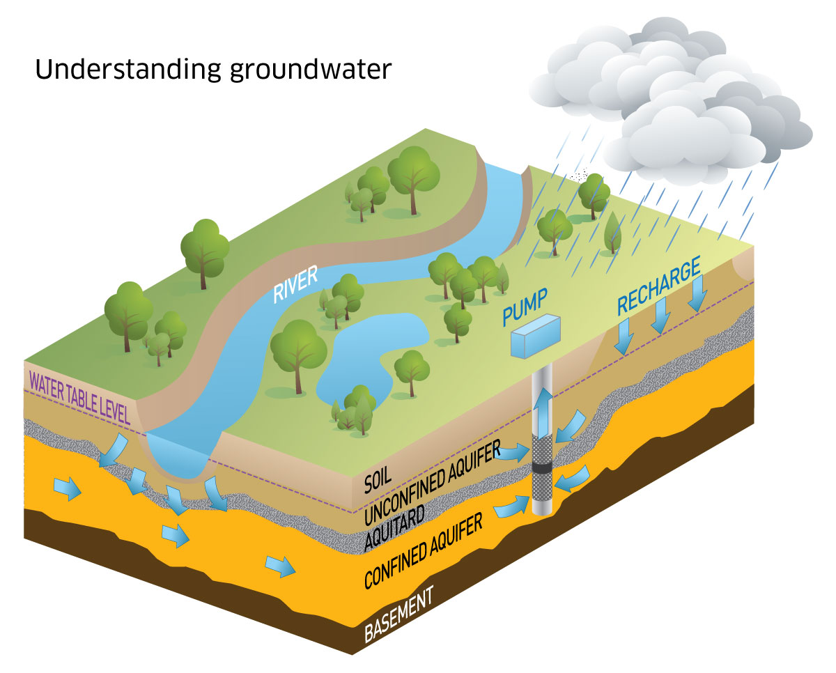 Discover groundwater | Murray-Darling Basin Authority