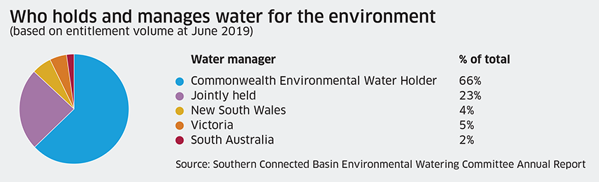 Who holds and manages water for the environment, updated January 2021
