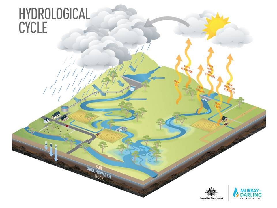 The Water Cycle lesson plan icon