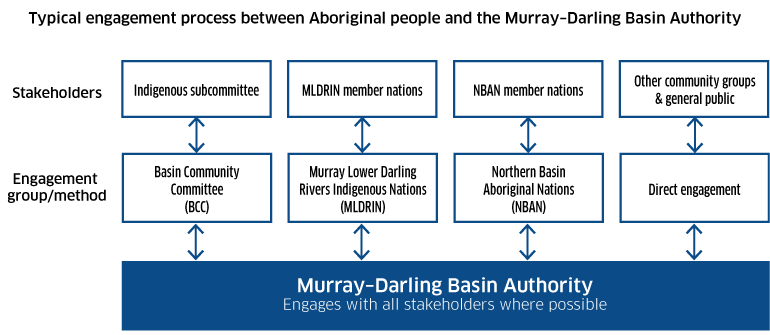 Typical process of engagement between Aboriginal people and the MDBA