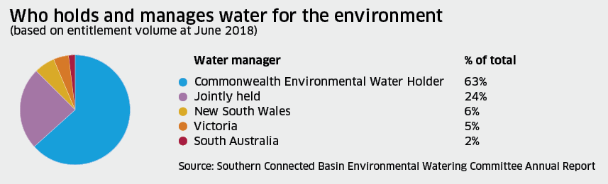 Who holds and manages water for the environment