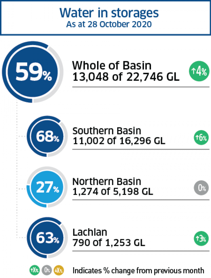 Water storage levels across the Basin for October 2020