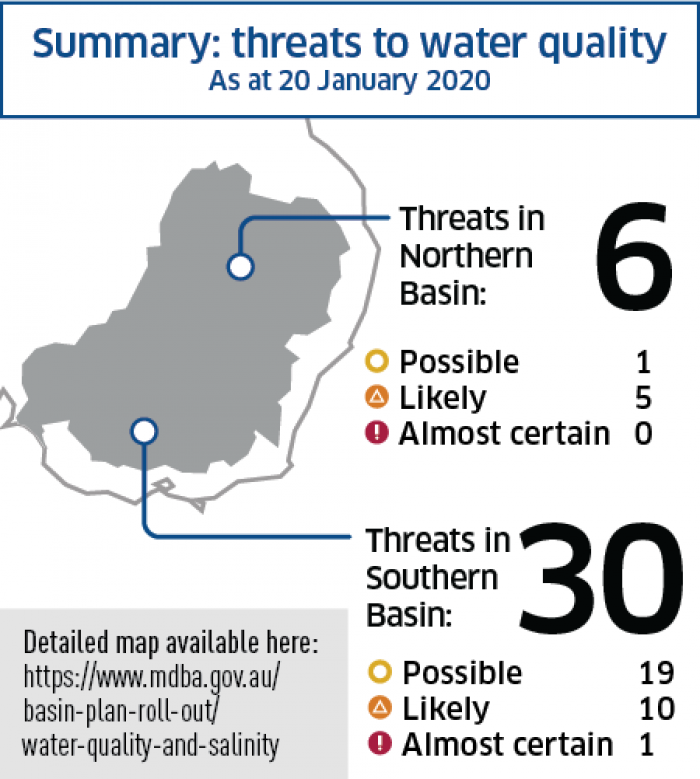 Summary of threats to water quality in the Basin - January 2020
