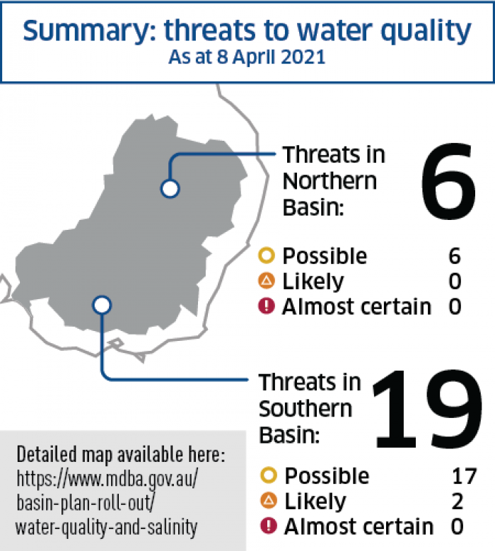 Summary of threats to water quality in the Basin - April 2021
