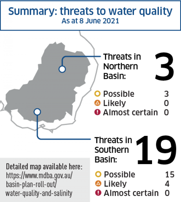 Summary of threats to water quality in the Basin - May 2021